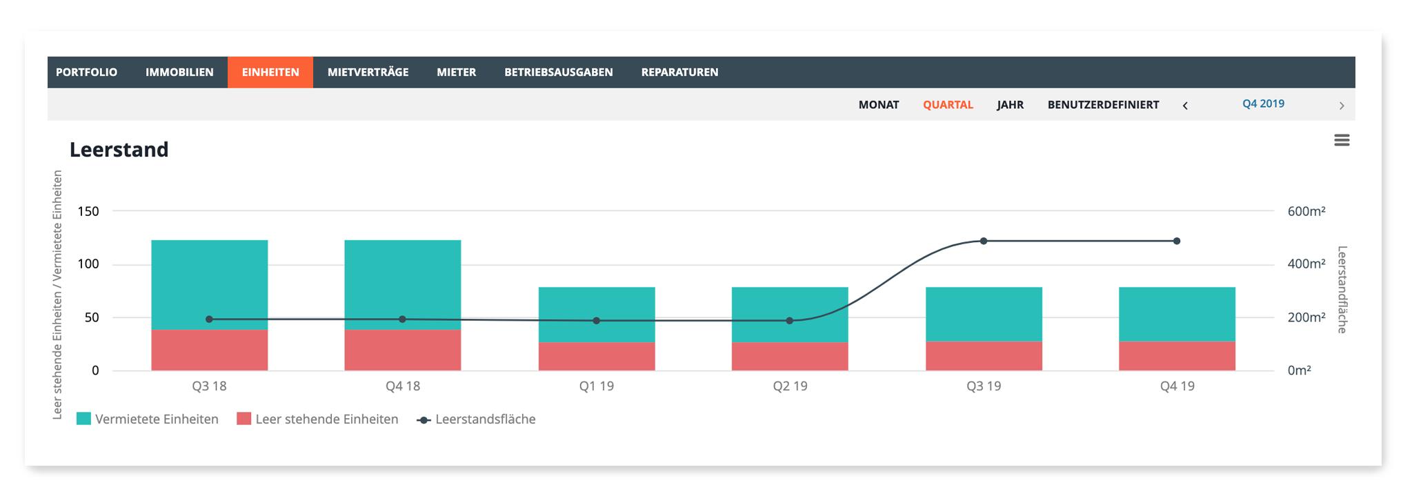 KPI Asset Management: Leerstandsquote visualisiert