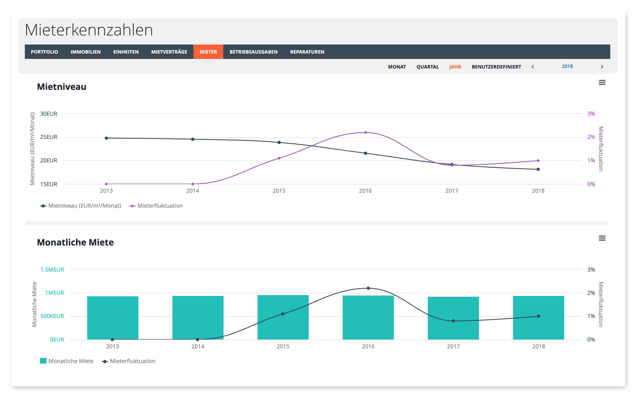 KPI Asset Management: Mieterfluktuation visualisiert