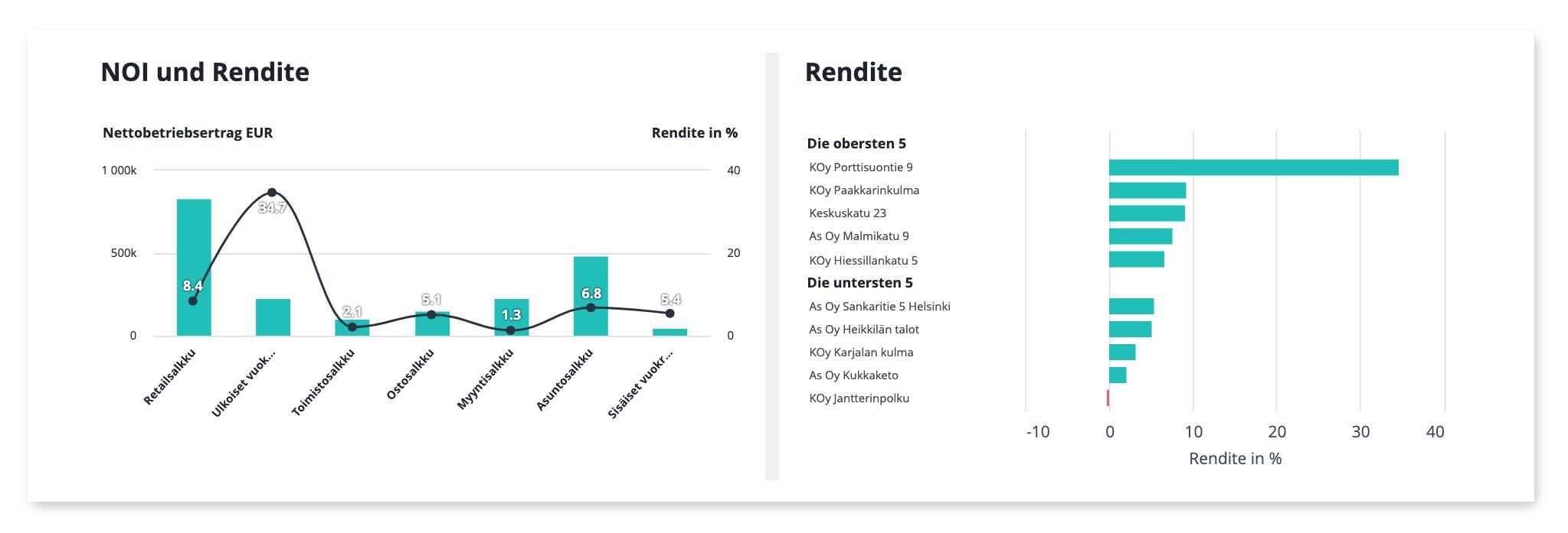 NOI Rendite KPI visualisiert