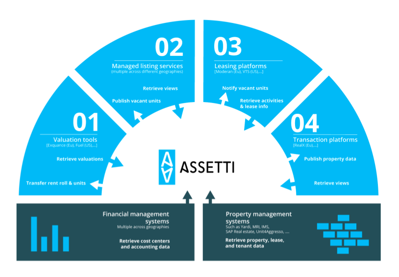 How Assetti works