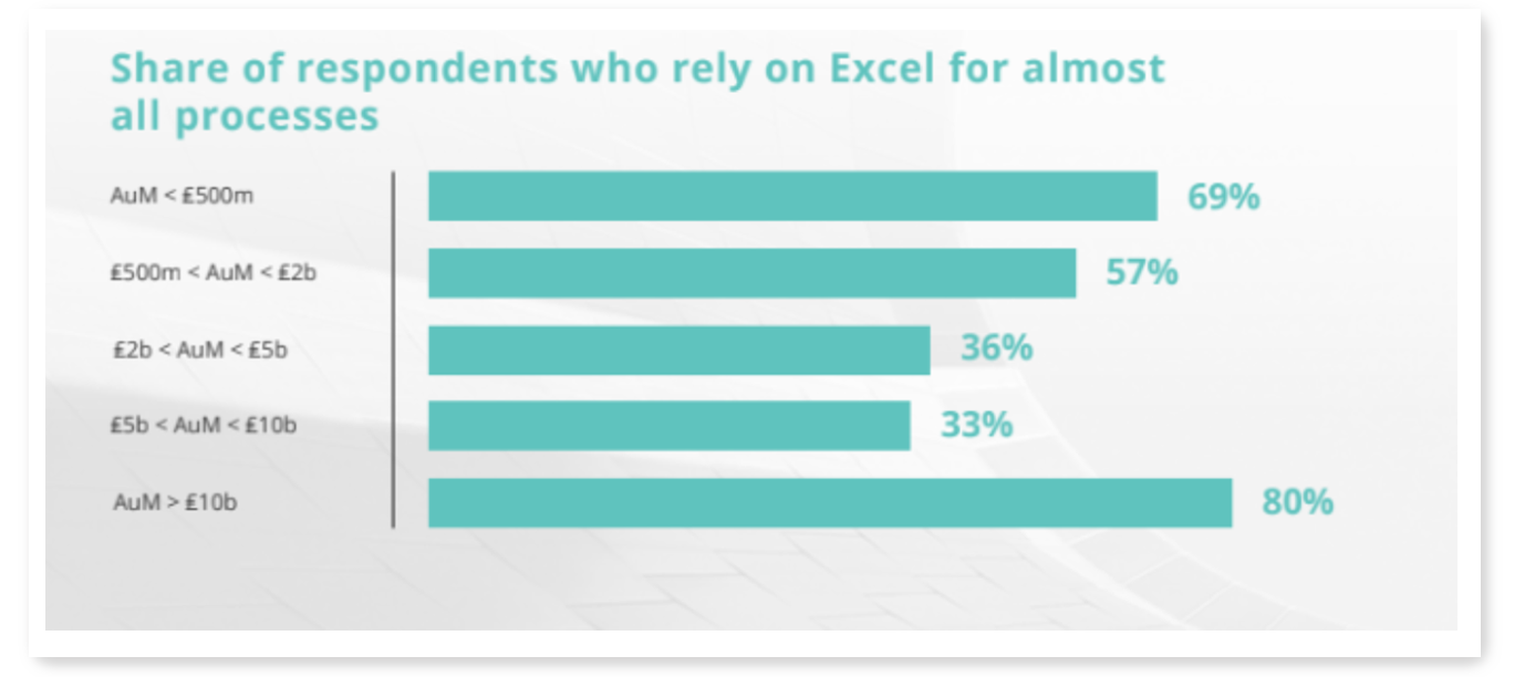 Use of Excel
