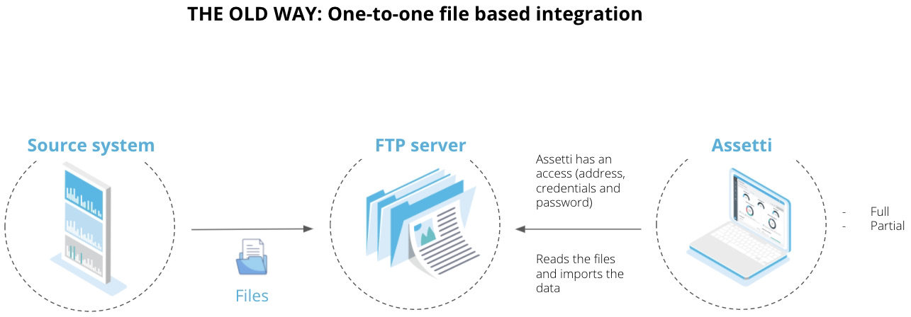One-to-one file based integration
