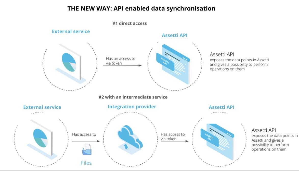 PI enabled data synchronisation